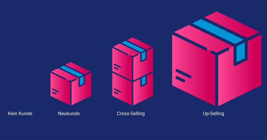 ABM für Bestandsgeschäft, cross-selling und up-selling